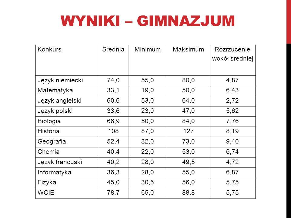 WYNIKI – GIMNAZJUM KonkursŚredniaMinimumMaksimum Rozrzucenie wokół średniej Język niemiecki74,055,080,04,87 Matematyka33,119,050,06,43 Język angielski