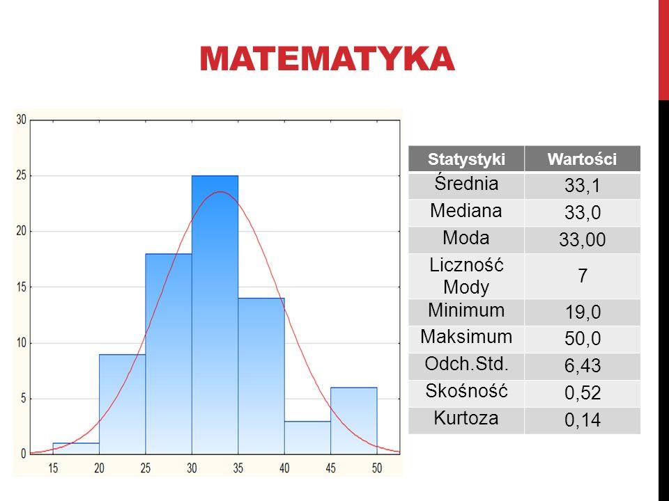 MATEMATYKA StatystykiWartości Średnia 33,1 Mediana 33,0 Moda 33,00 Liczność Mody 7 Minimum 19,0 Maksimum 50,0 Odch.Std. 6,43 Skośność 0,52 Kurtoza 0,1