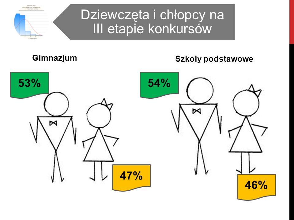 Gimnazjum Szkoły podstawowe Dziewczęta i chłopcy na III etapie konkursów 53% 46% 54% 47%