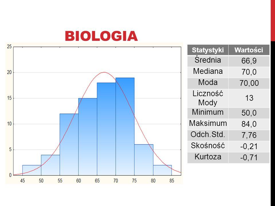 BIOLOGIA StatystykiWartości Średnia 66,9 Mediana 70,0 Moda 70,00 Liczność Mody 13 Minimum 50,0 Maksimum 84,0 Odch.Std. 7,76 Skośność -0,21 Kurtoza -0,