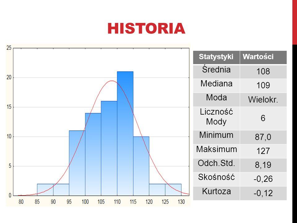 HISTORIA StatystykiWartości Średnia 108 Mediana 109 Moda Wielokr. Liczność Mody 6 Minimum 87,0 Maksimum 127 Odch.Std. 8,19 Skośność -0,26 Kurtoza -0,1