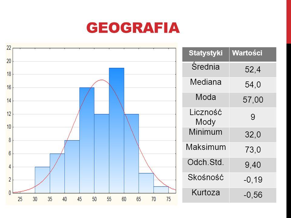 GEOGRAFIA StatystykiWartości Średnia 52,4 Mediana 54,0 Moda 57,00 Liczność Mody 9 Minimum 32,0 Maksimum 73,0 Odch.Std. 9,40 Skośność -0,19 Kurtoza -0,