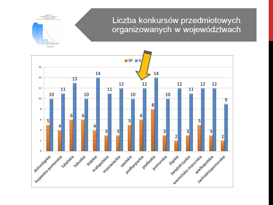 PRZYRODA StatystykiWartości Średnia 31,40 Mediana 31 Moda 33 Liczność Mody 13,0 Minimum 20 Maksimum 52 Odch.Std.