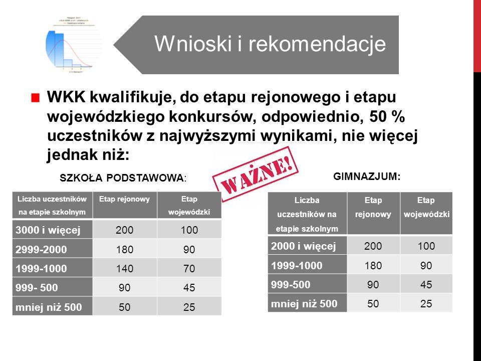 Wnioski i rekomendacje WKK kwalifikuje, do etapu rejonowego i etapu wojewódzkiego konkursów, odpowiednio, 50 % uczestników z najwyższymi wynikami, nie