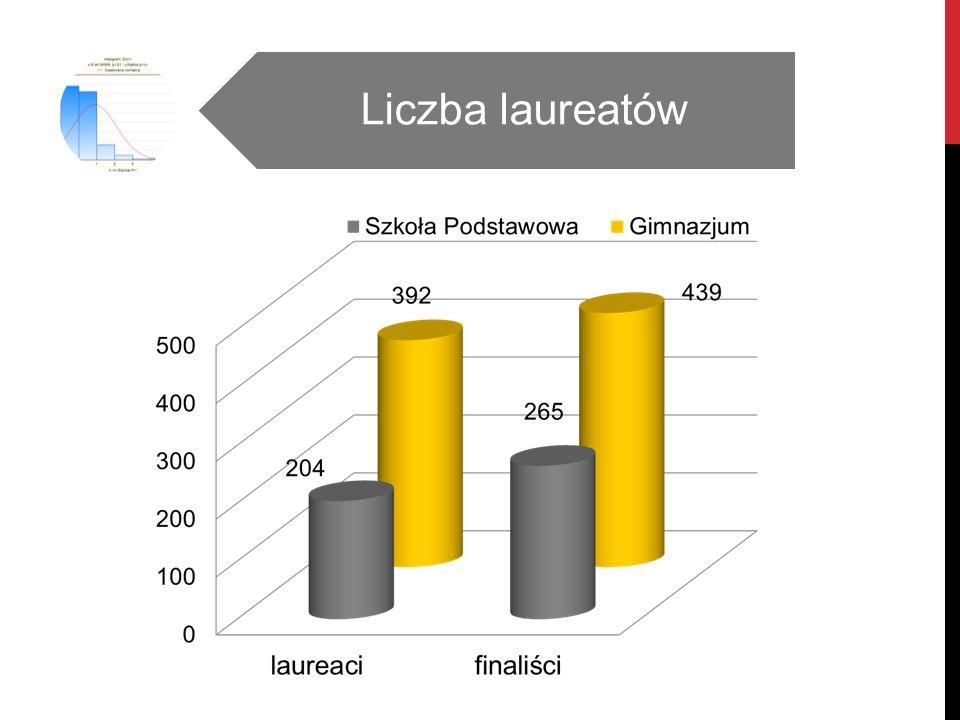 Liczba laureatów w gimnazjach według powiatów