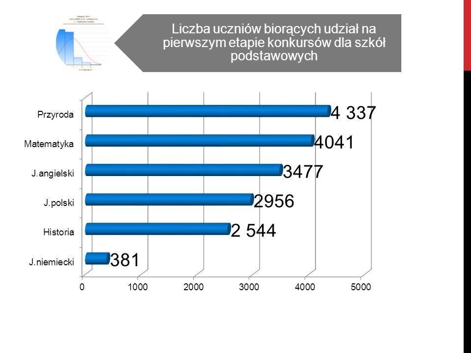 Liczba szkół podstawowych, których uczniowie brali udział w poszczególnych konkursach