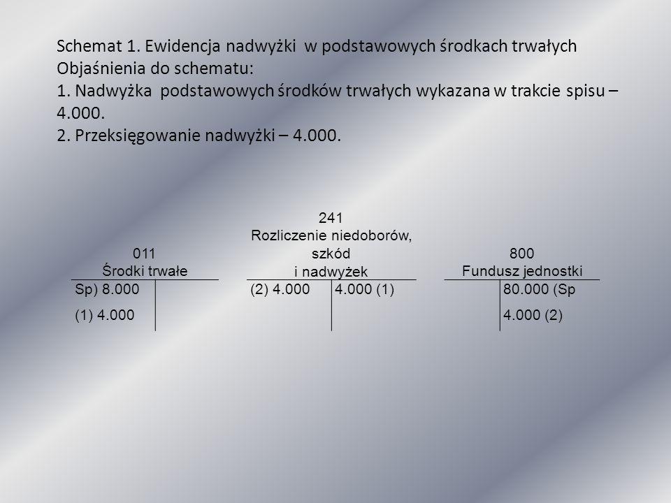 011 Środki trwałe 241 Rozliczenie niedoborów, szkód i nadwyżek 800 Fundusz jednostki Sp) 8.000(2) 4.0004.000 (1)80.000 (Sp (1) 4.0004.000 (2) Schemat