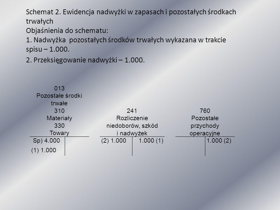 013 Pozostałe środki trwałe 310 Materiały 330 Towary 241 Rozliczenie niedoborów, szkód i nadwyżek 760 Pozostałe przychody operacyjne Sp) 4.000(2) 1.00