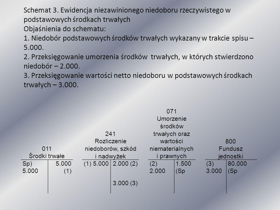 011 Środki trwałe 241 Rozliczenie niedoborów, szkód i nadwyżek 071 Umorzenie środków trwałych oraz wartości niematerialnych i prawnych 800 Fundusz jed