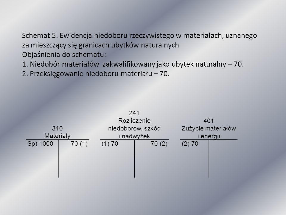310 Materiały 241 Rozliczenie niedoborów, szkód i nadwyżek 401 Zużycie materiałów i energii Sp) 100070 (1)(1) 7070 (2)(2) 70 Schemat 5. Ewidencja nied