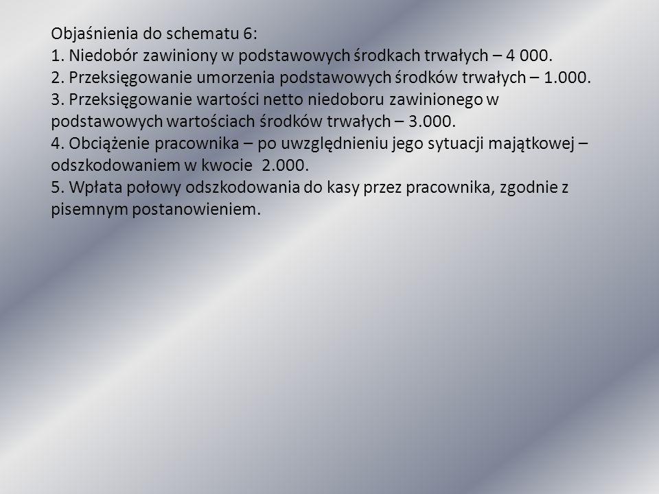 Objaśnienia do schematu 6: 1. Niedobór zawiniony w podstawowych środkach trwałych – 4 000. 2. Przeksięgowanie umorzenia podstawowych środków trwałych