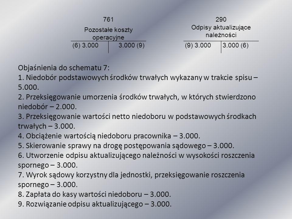 761 290 Pozostałe koszty operacyjne Odpisy aktualizujące należności (6) 3.0003.000 (9)(9) 3.0003.000 (6) Objaśnienia do schematu 7: 1. Niedobór podsta