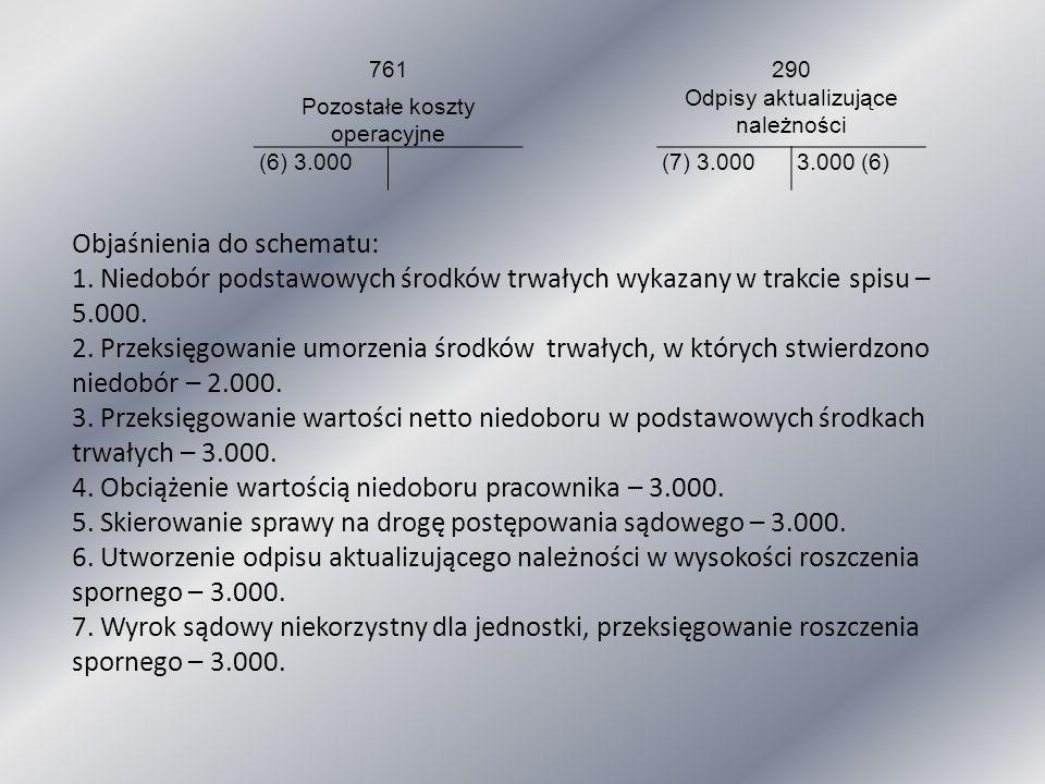 761 290 Pozostałe koszty operacyjne Odpisy aktualizujące należności (6) 3.000(7) 3.0003.000 (6) Objaśnienia do schematu: 1. Niedobór podstawowych środ