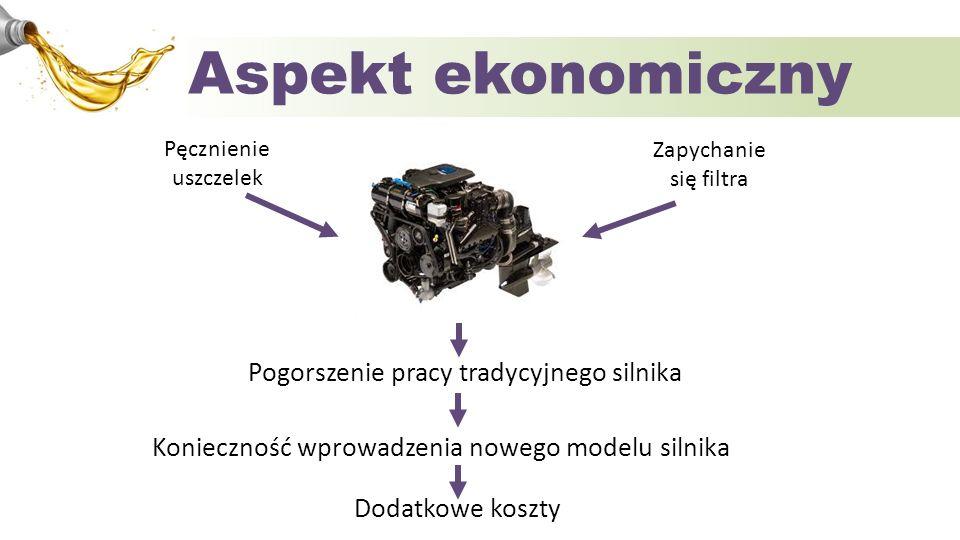 Aspekt ekonomiczny Zapychanie się filtra Pęcznienie uszczelek Pogorszenie pracy tradycyjnego silnika Konieczność wprowadzenia nowego modelu silnika Do