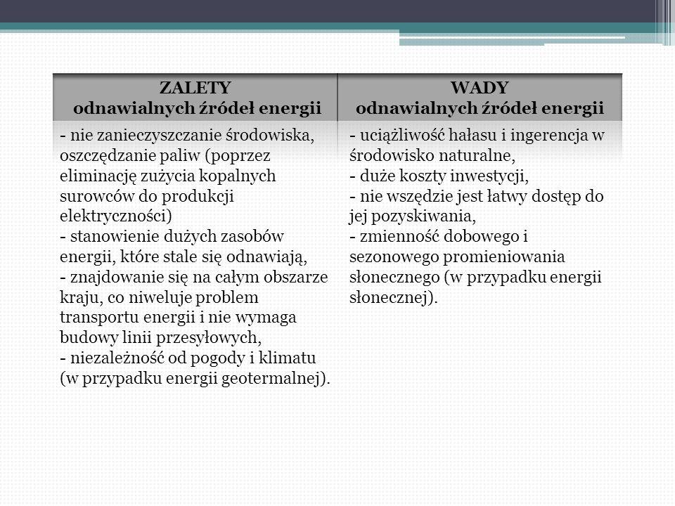 - nie zanieczyszczanie środowiska, oszczędzanie paliw (poprzez eliminację zużycia kopalnych surowców do produkcji elektryczności) - stanowienie dużych
