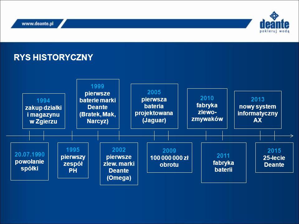 RYS HISTORYCZNY 20.07.1990 powołanie spółki 1994 zakup działki i magazynu w Zgierzu 1995 pierwszy zespół PH 1999 pierwsze baterie marki Deante (Bratek, Mak, Narcyz) 2002 pierwsze zlew.