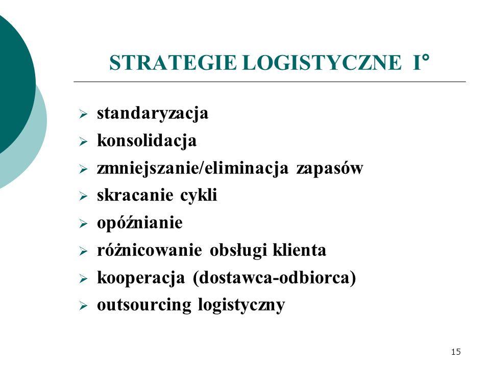 STRATEGIE LOGISTYCZNE I°  standaryzacja  konsolidacja  zmniejszanie/eliminacja zapasów  skracanie cykli  opóźnianie  różnicowanie obsługi klienta  kooperacja (dostawca-odbiorca)  outsourcing logistyczny 15