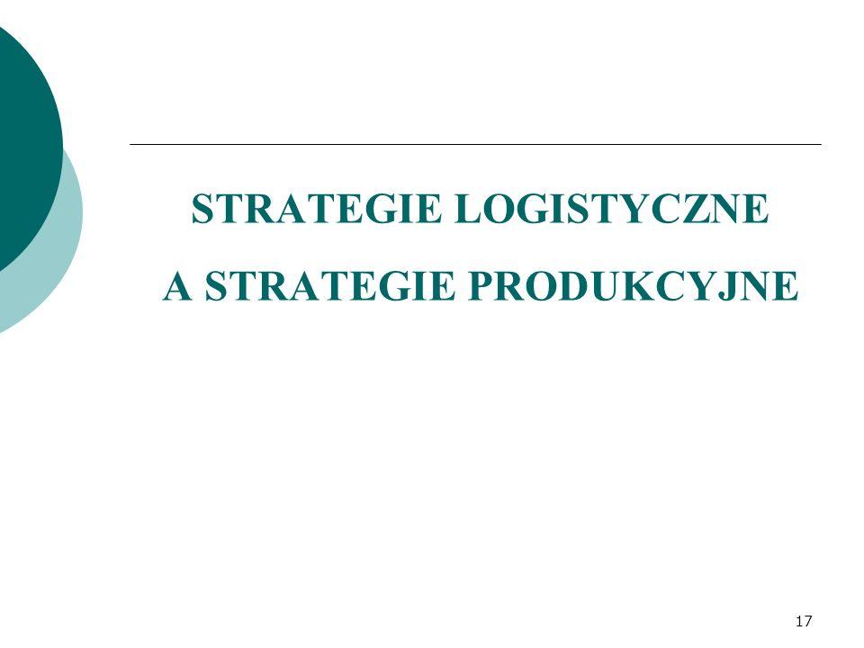 STRATEGIE LOGISTYCZNE A STRATEGIE PRODUKCYJNE 17