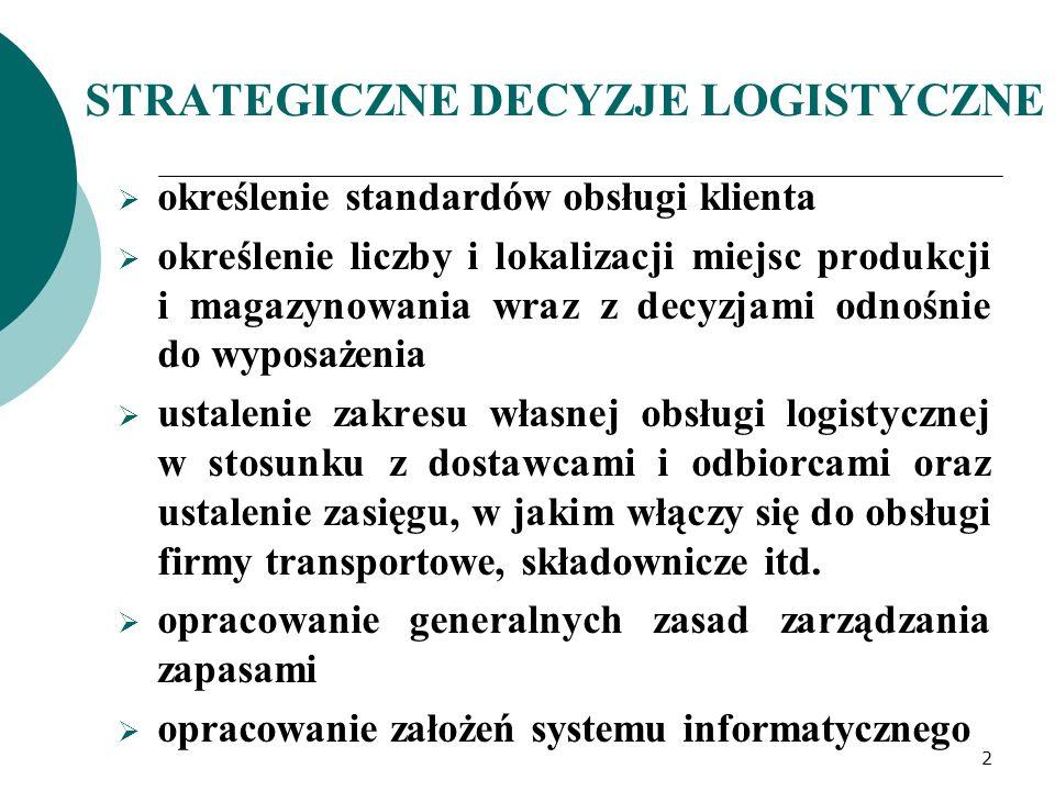 STRATEGICZNE DECYZJE LOGISTYCZNE  określenie standardów obsługi klienta  określenie liczby i lokalizacji miejsc produkcji i magazynowania wraz z decyzjami odnośnie do wyposażenia  ustalenie zakresu własnej obsługi logistycznej w stosunku z dostawcami i odbiorcami oraz ustalenie zasięgu, w jakim włączy się do obsługi firmy transportowe, składownicze itd.