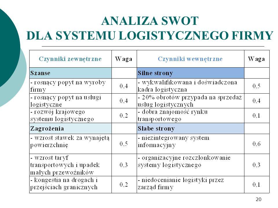 ANALIZA SWOT DLA SYSTEMU LOGISTYCZNEGO FIRMY 20