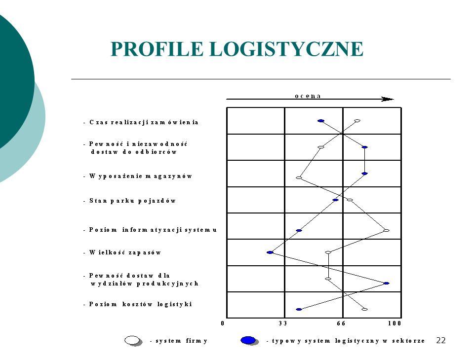 PROFILE LOGISTYCZNE 22