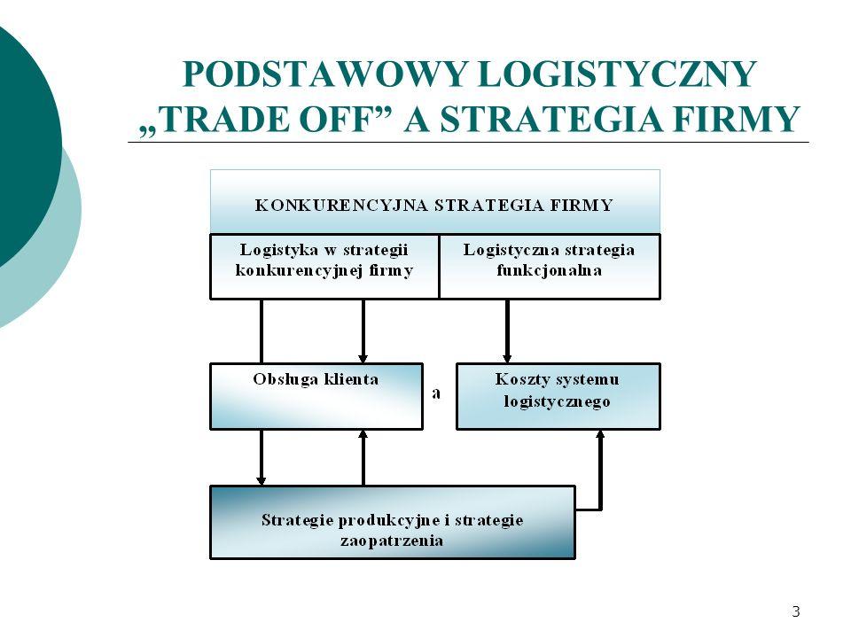 """PODSTAWOWY LOGISTYCZNY """"TRADE OFF A STRATEGIA FIRMY 3"""