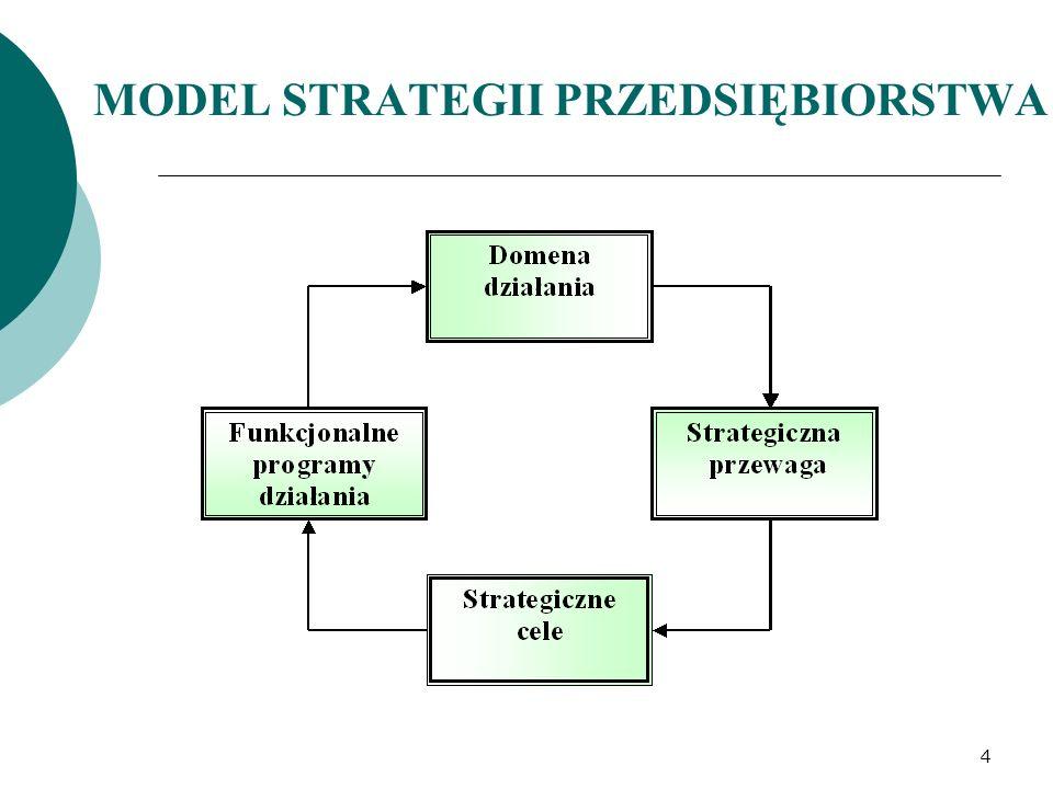 MODEL STRATEGII PRZEDSIĘBIORSTWA 4
