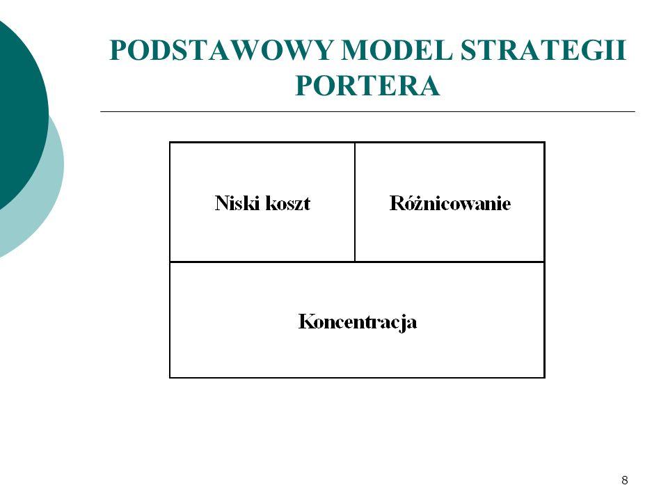 PODSTAWOWY MODEL STRATEGII PORTERA 8