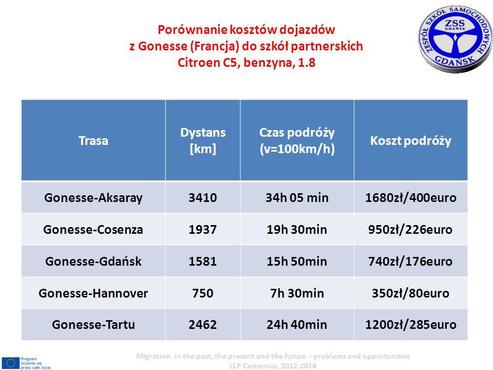 Trasa Dystans [km] Czas podróży (v=100km/h) Koszt podróży Gonesse-Aksaray341034h 05 min1680zł/400euro Gonesse-Cosenza193719h 30min950zł/226euro Gonesse-Gdańsk158115h 50min740zł/176euro Gonesse-Hannover7507h 30min350zł/80euro Gonesse-Tartu246224h 40min1200zł/285euro Porównanie kosztów dojazdów z Gonesse (Francja) do szkół partnerskich Citroen C5, benzyna, 1.8 Migration in the past, the present and the future - problems and opportunities LLP Comenius, 2012-2014