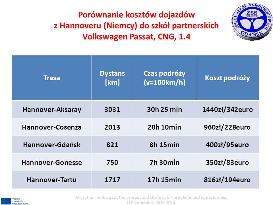 Trasa Dystans [km] Czas podróży (v=100km/h) Koszt podróży Hannover-Aksaray303130h 25 min1440zł/342euro Hannover-Cosenza201320h 10min960zł/228euro Hann