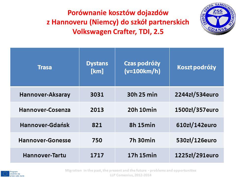 Trasa Dystans [km] Czas podróży (v=100km/h) Koszt podróży Hannover-Aksaray303130h 25 min2244zł/534euro Hannover-Cosenza201320h 10min1500zł/357euro Han