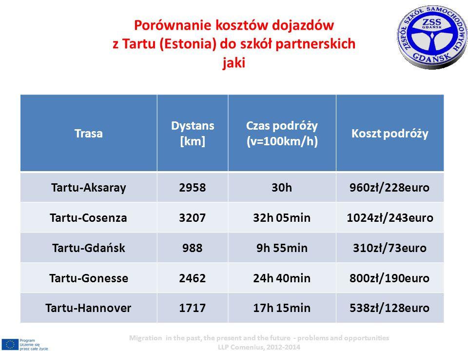Trasa Dystans [km] Czas podróży (v=100km/h) Koszt podróży Tartu-Aksaray295830h960zł/228euro Tartu-Cosenza320732h 05min1024zł/243euro Tartu-Gdańsk9889h