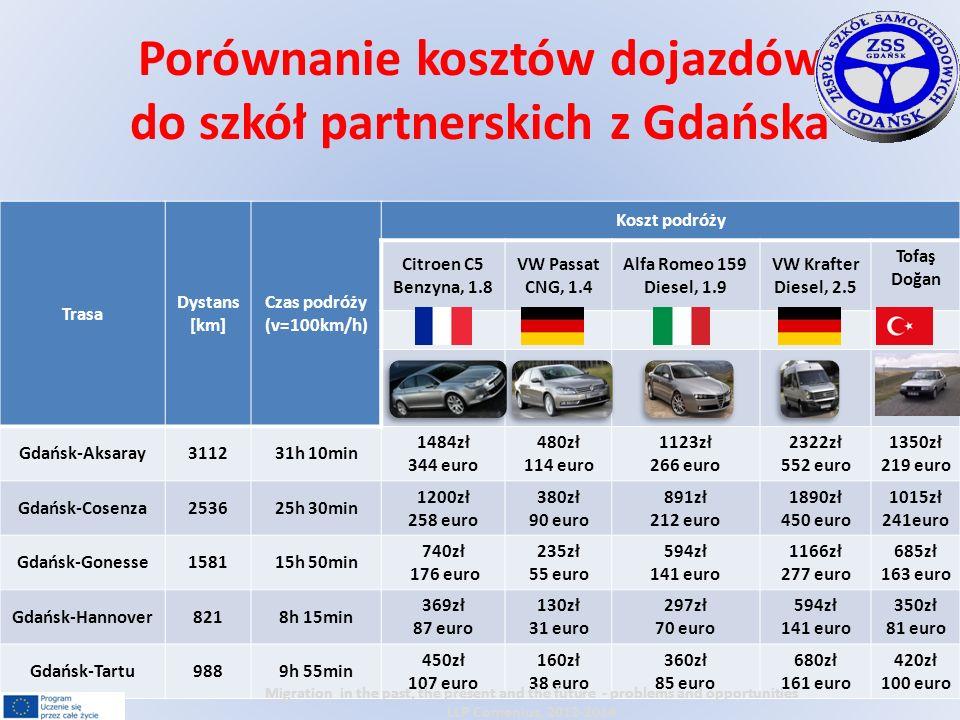 Trasa Dystans [km] Czas podróży (v=100km/h) Koszt podróży Citroen C5 Benzyna, 1.8 VW Passat CNG, 1.4 Alfa Romeo 159 Diesel, 1.9 VW Krafter Diesel, 2.5