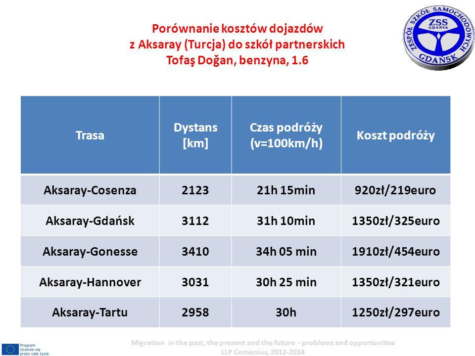 Trasa Dystans [km] Czas podróży (v=100km/h) Koszt podróży Aksaray-Cosenza212321h 15min920zł/219euro Aksaray-Gdańsk311231h 10min1350zł/325euro Aksaray-