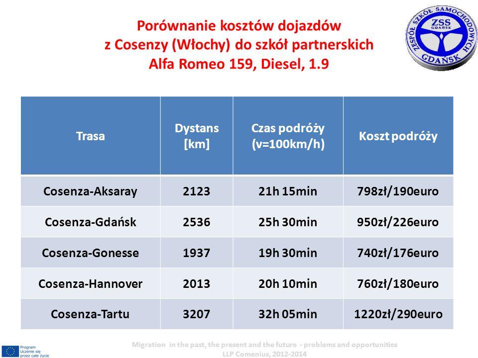 Trasa Dystans [km] Czas podróży (v=100km/h) Koszt podróży Cosenza-Aksaray212321h 15min798zł/190euro Cosenza-Gdańsk253625h 30min950zł/226euro Cosenza-G