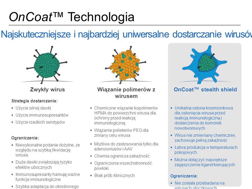OnCoat™ Technologia Najskuteczniejsze i najbardziej uniwersalne dostarczanie wirusów Proprietary & confidential  Unikalna osłona krzemionkowa dla osł