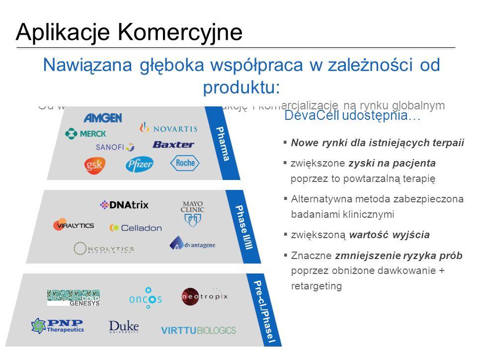 Aplikacje Komercyjne Nawiązana głęboka współpraca w zależności od produktu: Od wspólnego rozwoju, przez produkcję i komercjalizację na rynku globalnym