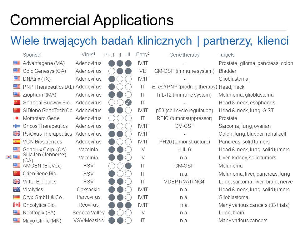 Commercial Applications Wiele trwających badań klinicznych | partnerzy, klienci Sponsor Ph. I II III Targets Entry 2 Gene therapy Virus 1 Cold Genesys