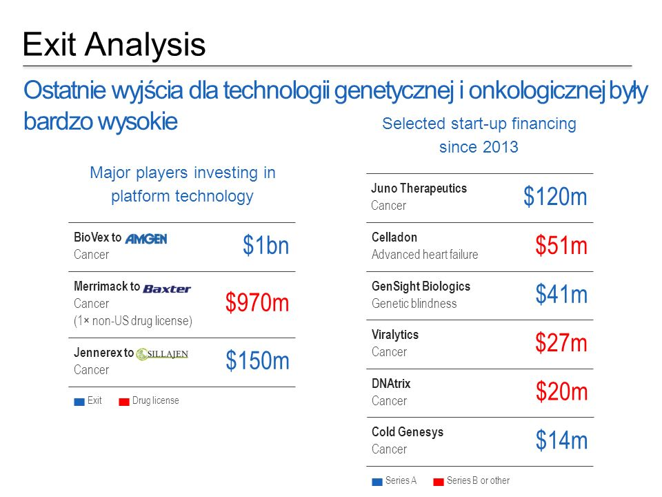 Exit Analysis Ostatnie wyjścia dla technologii genetycznej i onkologicznej były bardzo wysokie DNAtrix Cancer $20m Major players investing in platform technology Selected start-up financing since 2013 BioVex to Cancer $1bn Merrimack to Cancer (1× non-US drug license) $970m Jennerex to Cancer $150m ExitDrug license Juno Therapeutics Cancer $120m Celladon Advanced heart failure $51m GenSight Biologics Genetic blindness $41m Viralytics Cancer $27m Cold Genesys Cancer $14m Series ASeries B or other