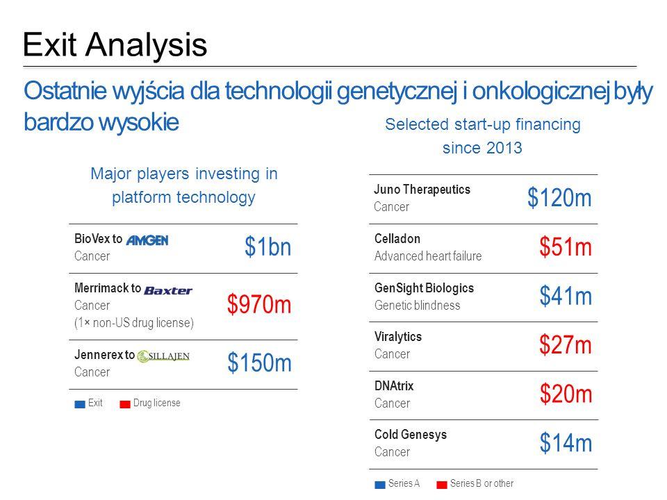 Exit Analysis Ostatnie wyjścia dla technologii genetycznej i onkologicznej były bardzo wysokie DNAtrix Cancer $20m Major players investing in platform