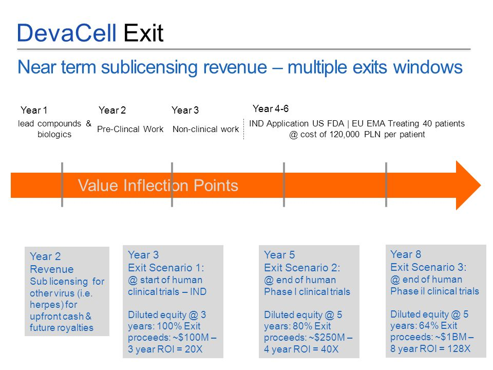 DevaCell Exit Near term sublicensing revenue – multiple exits windows Year 2 Revenue Sub licensing for other virus (i.e. herpes) for upfront cash & fu