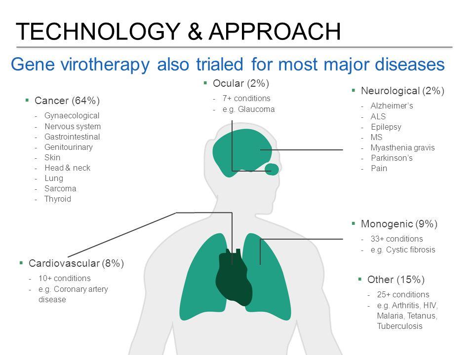 PROBLEM …jednak wirusoterapia ma poważne ograniczenia Wirusy słabo infekują niektóre tkanki  Utrudnione wielokrotne cykle  System immunologiczny adaptuje się i zapamiętuje wirus  Typowy czas póltrwania wirusa w obiegu~2min  Ograniczone cele nowotworowe  Mikrośrodowisko i heterogenetyczność nowotworów stanowią problem Wirusy szybko eliminuje: Odpowiedź immunologicznaFiltracja wątrobowa