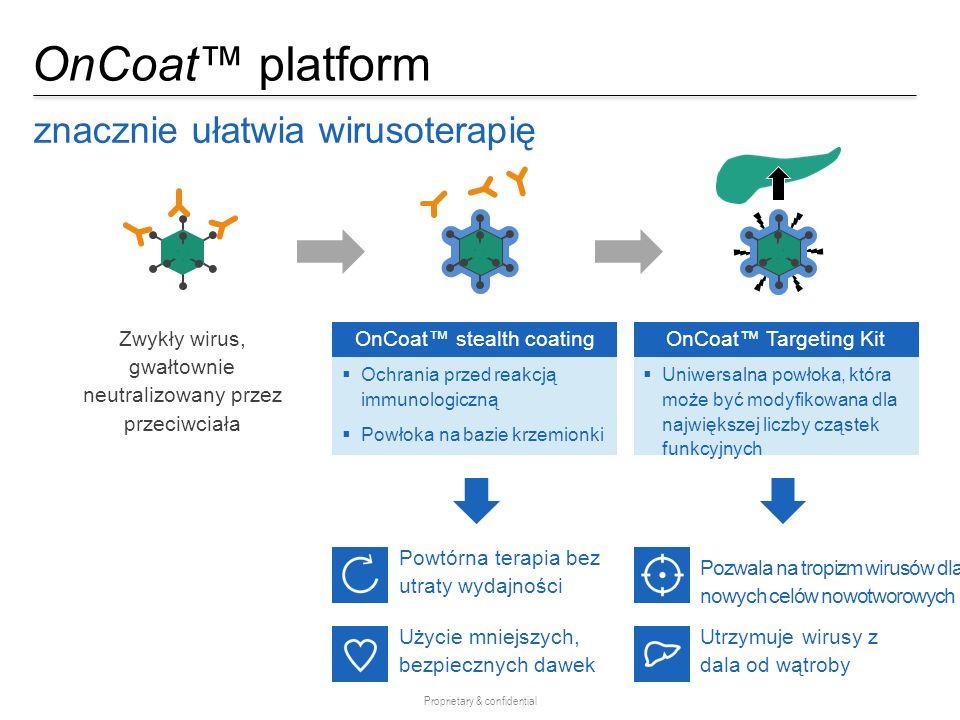 OnCoat™ platform znacznie ułatwia wirusoterapię Proprietary & confidential  Ochrania przed reakcją immunologiczną  Powłoka na bazie krzemionki OnCoa