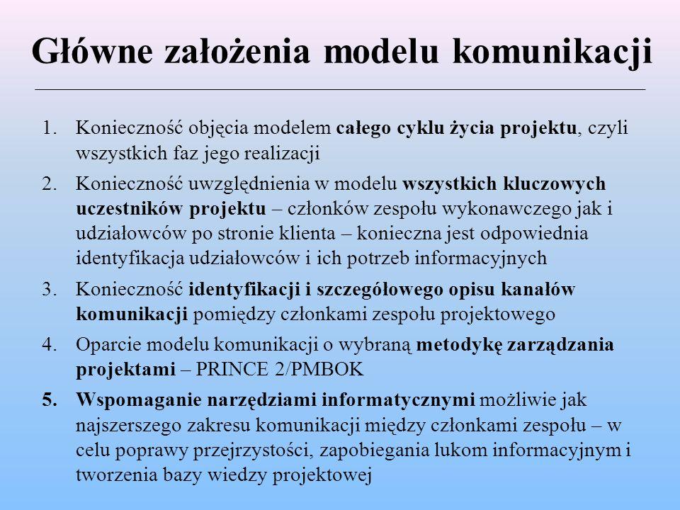 Główne założenia modelu komunikacji 1.Konieczność objęcia modelem całego cyklu życia projektu, czyli wszystkich faz jego realizacji 2.Konieczność uwzg