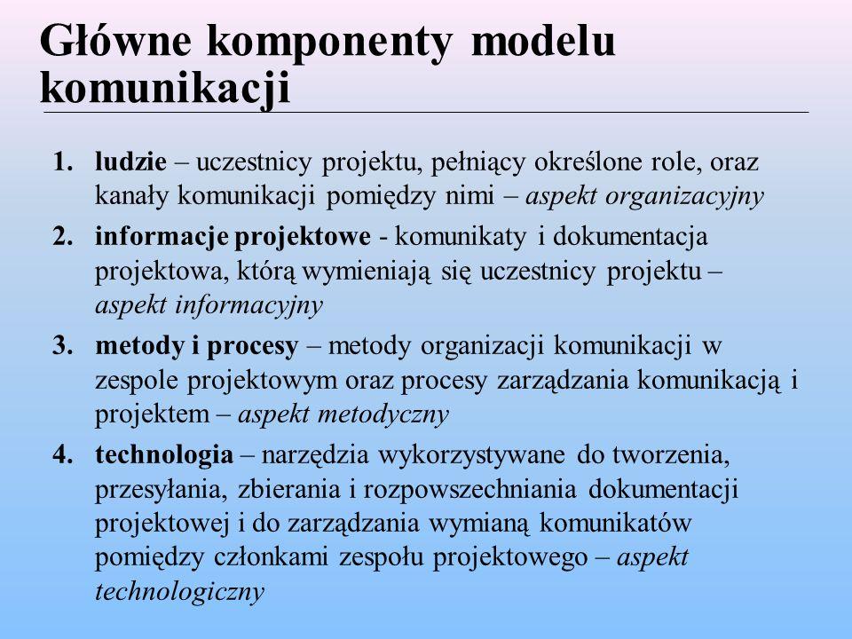Etapy procesu budowy modelu komunikacji 1.identyfikacja uczestników projektu oraz kanałów komunikacji między nimi 2.określenie zawartości informacyjnej zidentyfikowanych kanałów komunikacji 3.określenie reguł przyporządkowania narzędzi i technik teleinformatycznych do kanałów komunikacji 4.wizualizacja modelu komunikacji