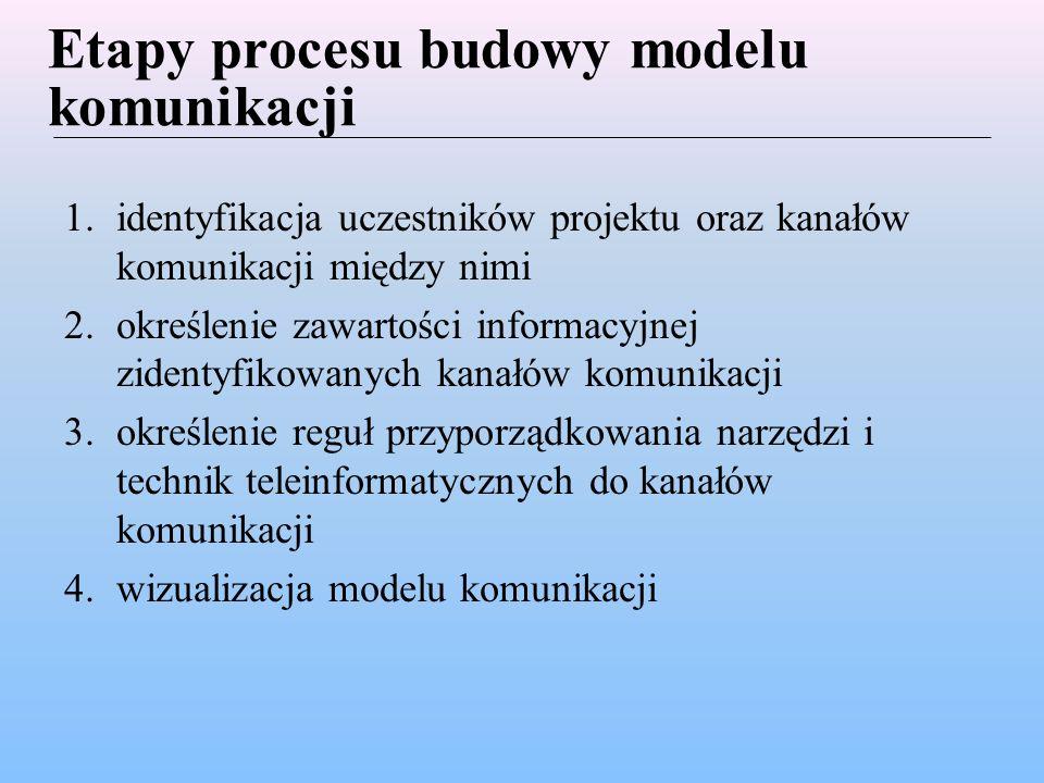 Zakres stosowalności modelu komunikacji Nie tylko dla projektów informatycznych, chociaż oparty na badaniach przeprowadzonych wśród kierowników projektów informatycznych Nie tylko dla projektów realizowanych zgodnie z metodyką PRINCE 2 czy PMBOK, chociaż oparty na rolach i kanałach komunikacji opisanych w tych właśnie metodykach Model koncentruje się na komunikacji wewnątrz zespołu projektowego, pomijając komunikację z otoczeniem, której oczywiście nie można ignorować Konieczny co najmniej podstawowy zakres umiejętności komputerowych wszystkich członków zespołu projektowego Konieczność zakupu i instalacji odpowiednich systemów informatycznych i ich integracja z innymi systemami w firmie