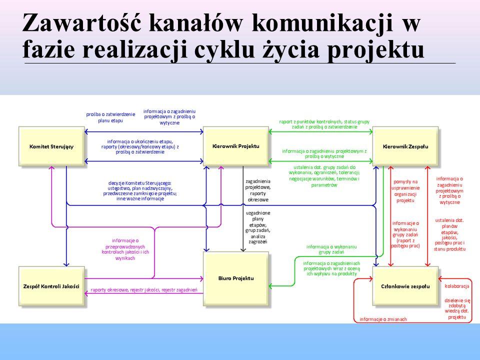 Proponowany układ sekcji Wiki Dokumenty inicjujące projekt – założenia projektu, formuła realizacji, uzasadnienie biznesowe, bazowy plan projektu, elementy sterowania, struktury zespołów i zakresy obowiązków, plan komunikacji, tolerancje w projekcie, Plany – projektu, etapów, pracy zespołów, jakości, nadzwyczajne, przeglądu poprojektowego, Rejestry – ryzyka, zagadnień projektowych, jakości, doświadczeń, Raporty – okresowe, z punktów kontrolnych, końcowe etapów, końcowy projektu, Zasady dokumentacji i szablony dokumentów – zasady nazewnictwa, raportowania, procedury, formularze/formatki/szablony dokumentów, Zarządzanie jakością – plan zarządzania jakością, narzędzia kontroli, środki pomiaru jakości, standardy dot.
