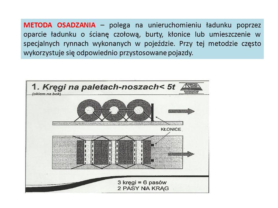 METODA OSADZANIA – polega na unieruchomieniu ładunku poprzez oparcie ładunku o ścianę czołową, burty, kłonice lub umieszczenie w specjalnych rynnach w