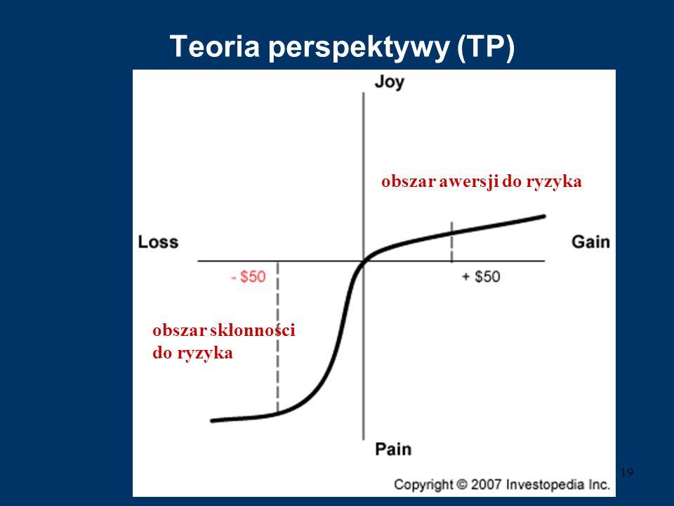 Teoria perspektywy (TP) 19 obszar awersji do ryzyka obszar skłonności do ryzyka