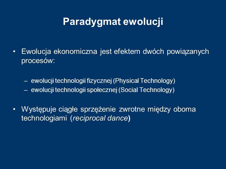 Paradygmat ewolucji Ewolucja ekonomiczna jest efektem dwóch powiązanych procesów: –ewolucji technologii fizycznej (Physical Technology) –ewolucji tech